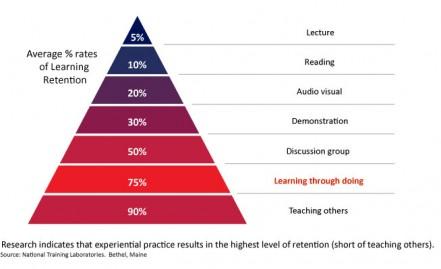 Fokuseret træning oplevelsesbaseret